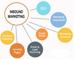 My Predictions on Where Inbound Marketing is Headed in 2014